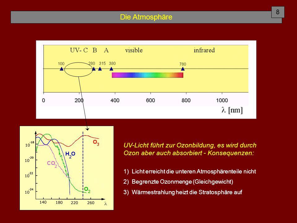 Die Atmosphäre UV-Licht führt zur Ozonbildung, es wird durch Ozon aber auch absorbiert - Konsequenzen: 1) Licht erreicht die unteren Atmosphärenteile nicht 2) Begrenzte Ozonmenge (Gleichgewicht) 3) Wärmestrahlung heizt die Stratosphäre auf 8