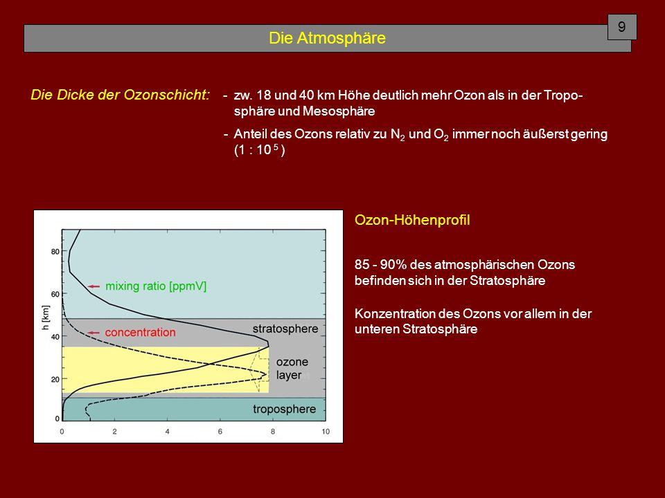 Die Atmosphäre Die Dicke der Ozonschicht: - zw. 18 und 40 km Höhe deutlich mehr Ozon als in der Tropo- sphäre und Mesosphäre - Anteil des Ozons relati
