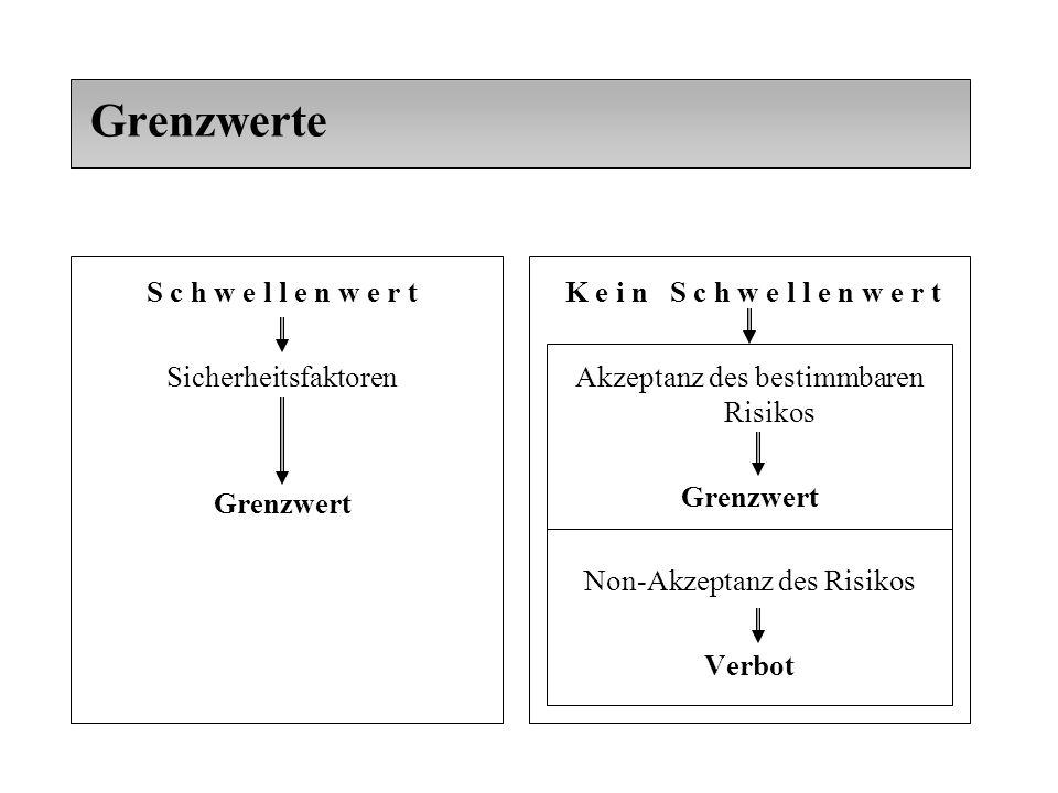 Grenzwerte S c h w e l l e n w e r t Sicherheitsfaktoren Grenzwert K e i n S c h w e l l e n w e r t Akzeptanz des bestimmbaren Risikos Grenzwert Non-Akzeptanz des Risikos Verbot