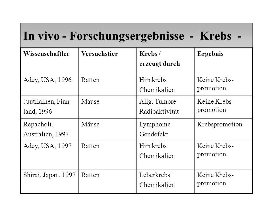 In vivo - Forschungsergebnisse - Krebs - WissenschaftlerVersuchstierKrebs / erzeugt durch Ergebnis Adey, USA, 1996RattenHirnkrebs Chemikalien Keine Krebs- promotion Juutilainen, Finn- land, 1996 MäuseAllg.