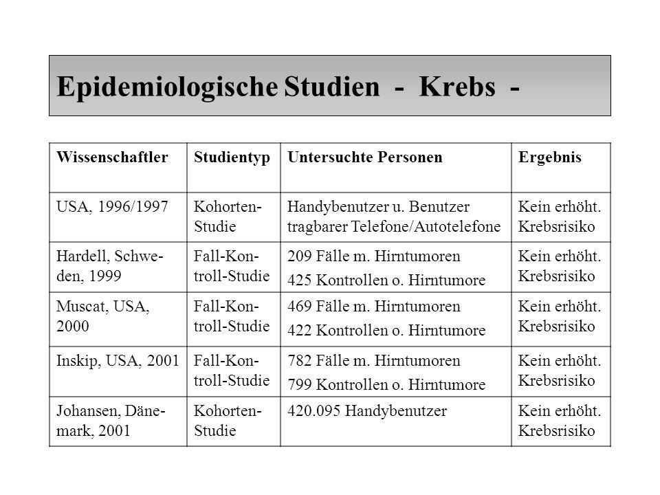 Epidemiologische Studien - Krebs - WissenschaftlerStudientypUntersuchte PersonenErgebnis USA, 1996/1997Kohorten- Studie Handybenutzer u.