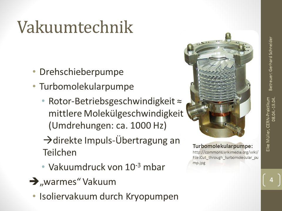 Vakuumtechnik Drehschieberpumpe Turbomolekularpumpe Rotor-Betriebsgeschwindigkeit ≈ mittlere Molekülgeschwindigkeit (Umdrehungen: ca. 1000 Hz)  direk