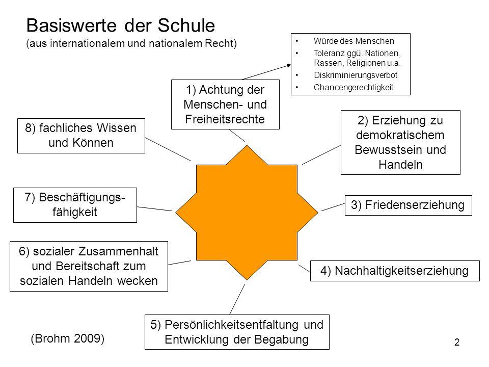 2 Basiswerte der Schule (aus internationalem und nationalem Recht) 1) Achtung der Menschen- und Freiheitsrechte 2) Erziehung zu demokratischem Bewusst