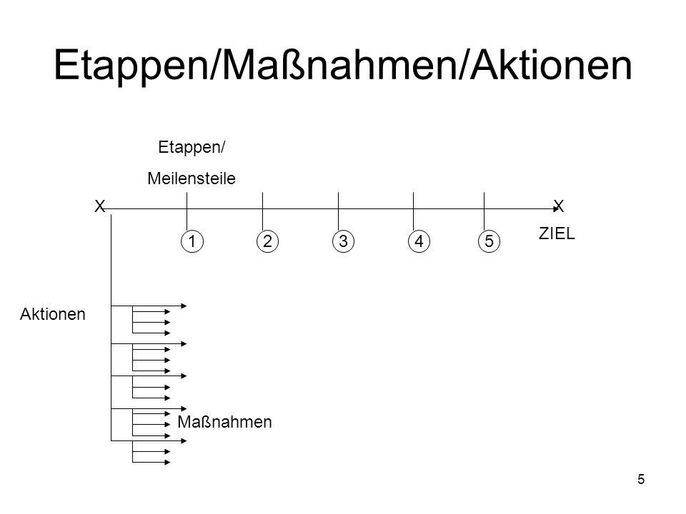 5 Etappen/Maßnahmen/Aktionen XX ZIEL Etappen/ Meilensteile 12345 Aktionen Maßnahmen