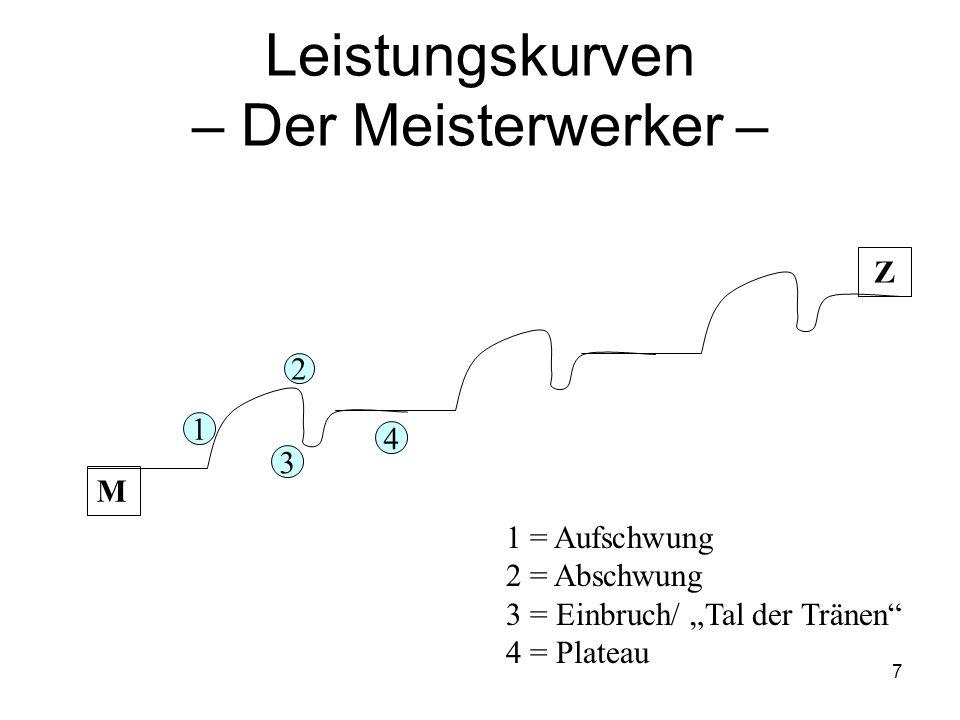 """7 Leistungskurven – Der Meisterwerker – 3 1 4 1 = Aufschwung 2 = Abschwung 3 = Einbruch/ """"Tal der Tränen"""" 4 = Plateau 2 M Z"""