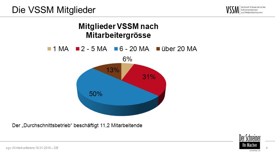 """sgv Winterkonferenz 15.01.2015 – DB4 Die VSSM Mitglieder Der """"Durchschnittsbetrieb beschäftigt 11,2 Mitarbeitende"""