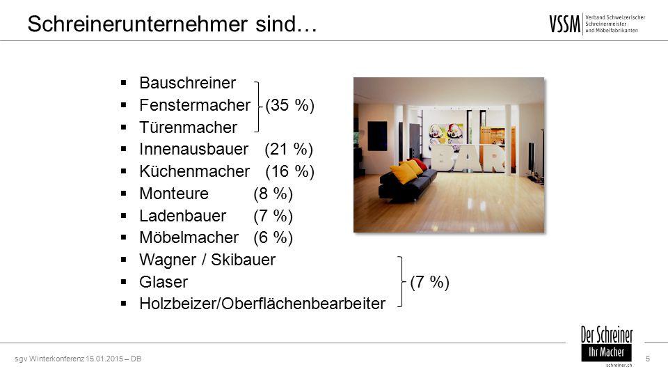 sgv Winterkonferenz 15.01.2015 – DB5  Bauschreiner  Fenstermacher (35 %)  Türenmacher  Innenausbauer (21 %)  Küchenmacher (16 %)  Monteure(8 %)  Ladenbauer(7 %)  Möbelmacher(6 %)  Wagner / Skibauer  Glaser (7 %)  Holzbeizer/Oberflächenbearbeiter Schreinerunternehmer sind…