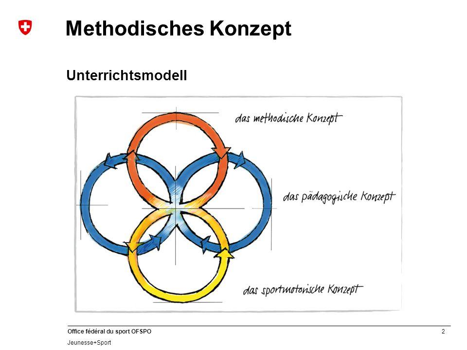 2 Office fédéral du sport OFSPO Jeunesse+Sport Methodisches Konzept Unterrichtsmodell