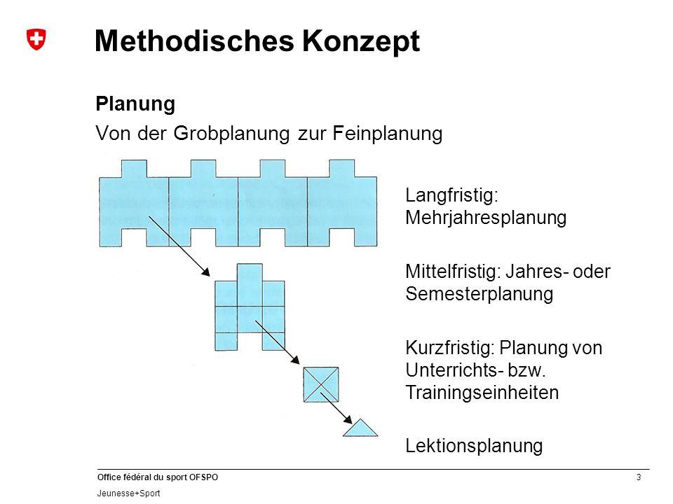 3 Office fédéral du sport OFSPO Jeunesse+Sport Methodisches Konzept Planung Von der Grobplanung zur Feinplanung Langfristig: Mehrjahresplanung Mittelf