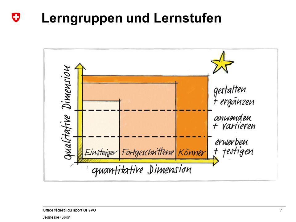 7 Office fédéral du sport OFSPO Jeunesse+Sport Lerngruppen und Lernstufen