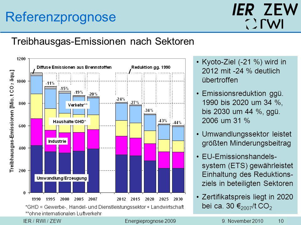 IER / RWI / ZEW9. November 2010Energieprognose 2009 10 Referenzprognose Treibhausgas-Emissionen nach Sektoren Kyoto-Ziel (-21 %) wird in 2012 mit -24