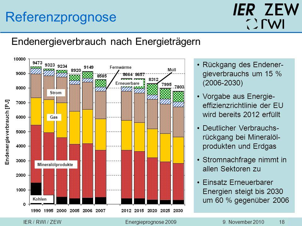 IER / RWI / ZEW9. November 2010Energieprognose 2009 18 Referenzprognose Endenergieverbrauch nach Energieträgern Rückgang des Endener- gieverbrauchs um