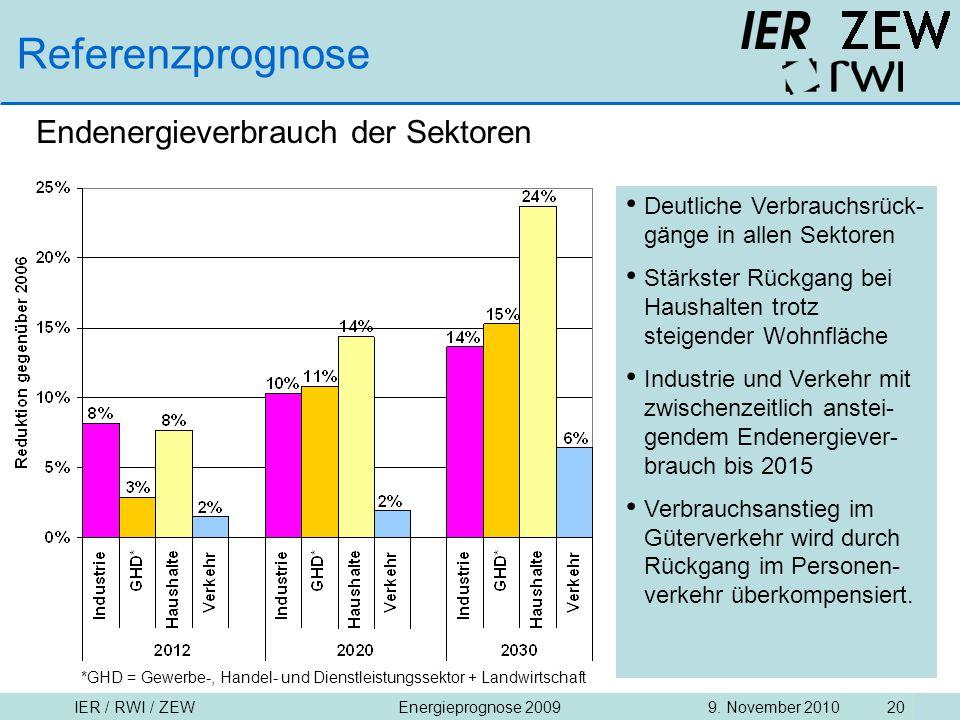 IER / RWI / ZEW9. November 2010Energieprognose 2009 20 Referenzprognose Endenergieverbrauch der Sektoren Deutliche Verbrauchsrück- gänge in allen Sekt