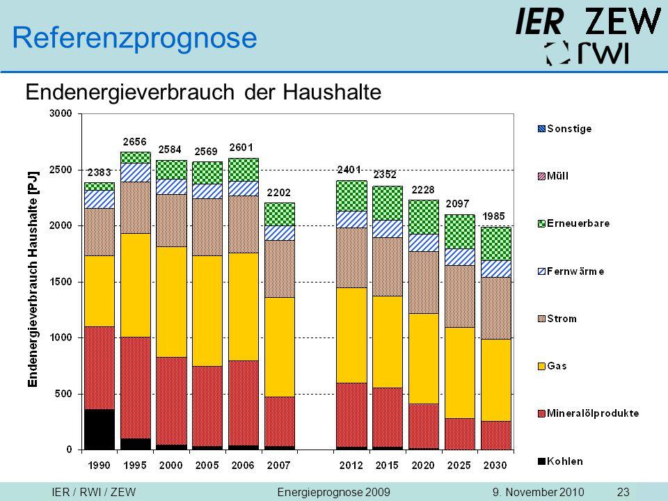 IER / RWI / ZEW9. November 2010Energieprognose 2009 23 Referenzprognose Endenergieverbrauch der Haushalte