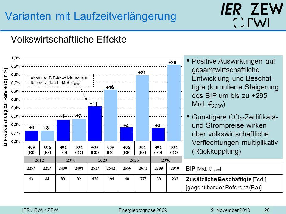IER / RWI / ZEW9. November 2010Energieprognose 2009 26 Varianten mit Laufzeitverlängerung Volkswirtschaftliche Effekte Positive Auswirkungen auf gesam