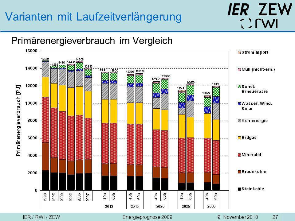 IER / RWI / ZEW9. November 2010Energieprognose 2009 27 Varianten mit Laufzeitverlängerung Primärenergieverbrauch im Vergleich