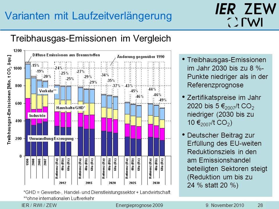 IER / RWI / ZEW9. November 2010Energieprognose 2009 28 Varianten mit Laufzeitverlängerung Treibhausgas-Emissionen im Vergleich Treibhausgas-Emissionen