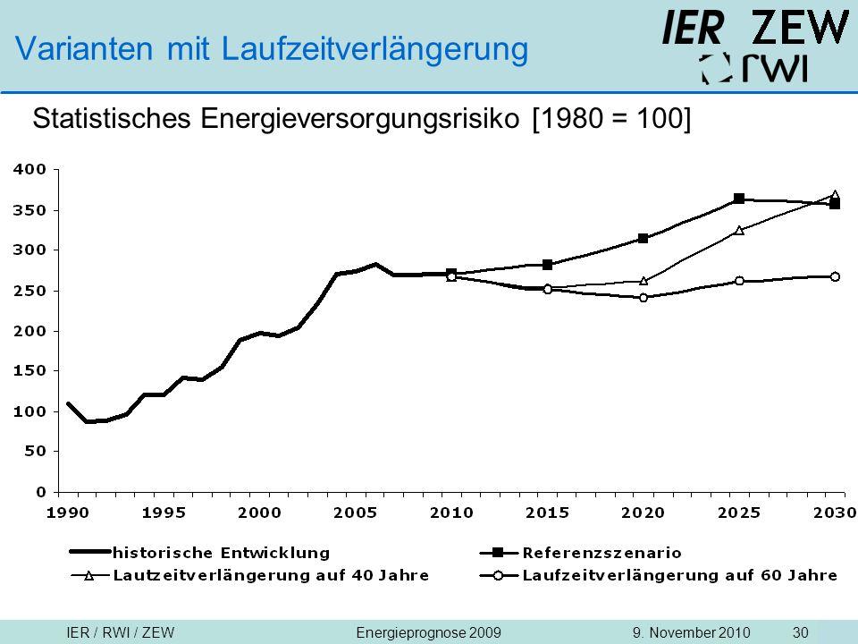 IER / RWI / ZEW9. November 2010Energieprognose 2009 30 Varianten mit Laufzeitverlängerung Statistisches Energieversorgungsrisiko [1980 = 100]