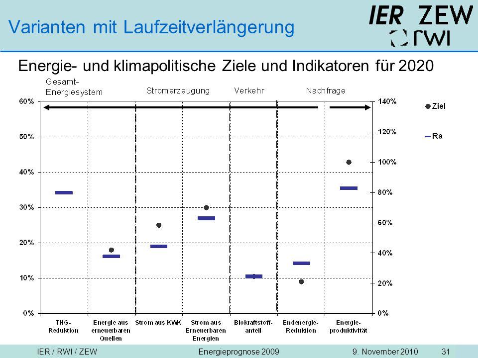 IER / RWI / ZEW9. November 2010Energieprognose 2009 31 Varianten mit Laufzeitverlängerung Energie- und klimapolitische Ziele und Indikatoren für 2020