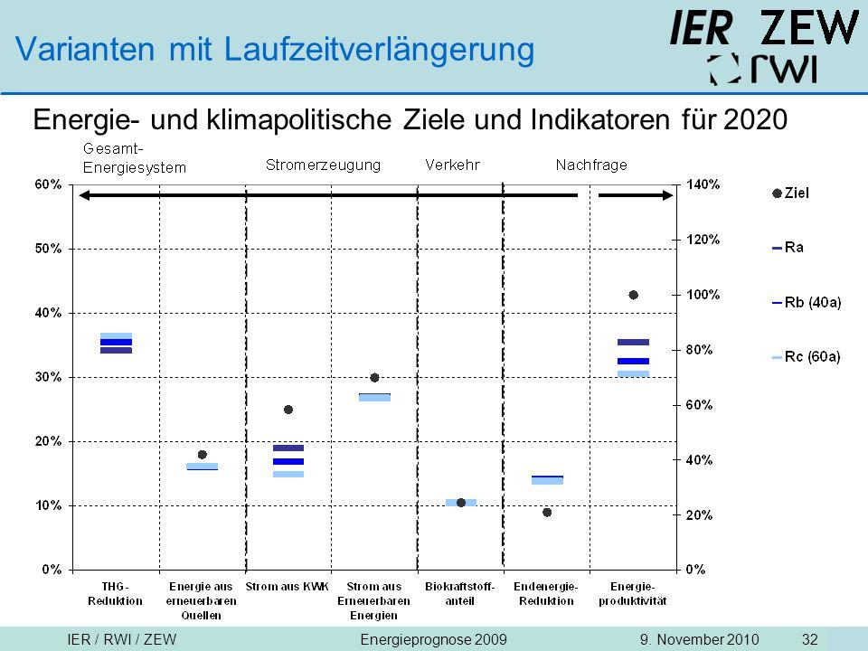 IER / RWI / ZEW9. November 2010Energieprognose 2009 32 Varianten mit Laufzeitverlängerung Energie- und klimapolitische Ziele und Indikatoren für 2020