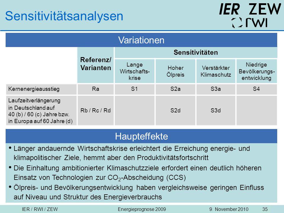 IER / RWI / ZEW9. November 2010Energieprognose 2009 35 Sensitivitätsanalysen Referenz/ Varianten Sensitivitäten Lange Wirtschafts- krise Hoher Ölpreis