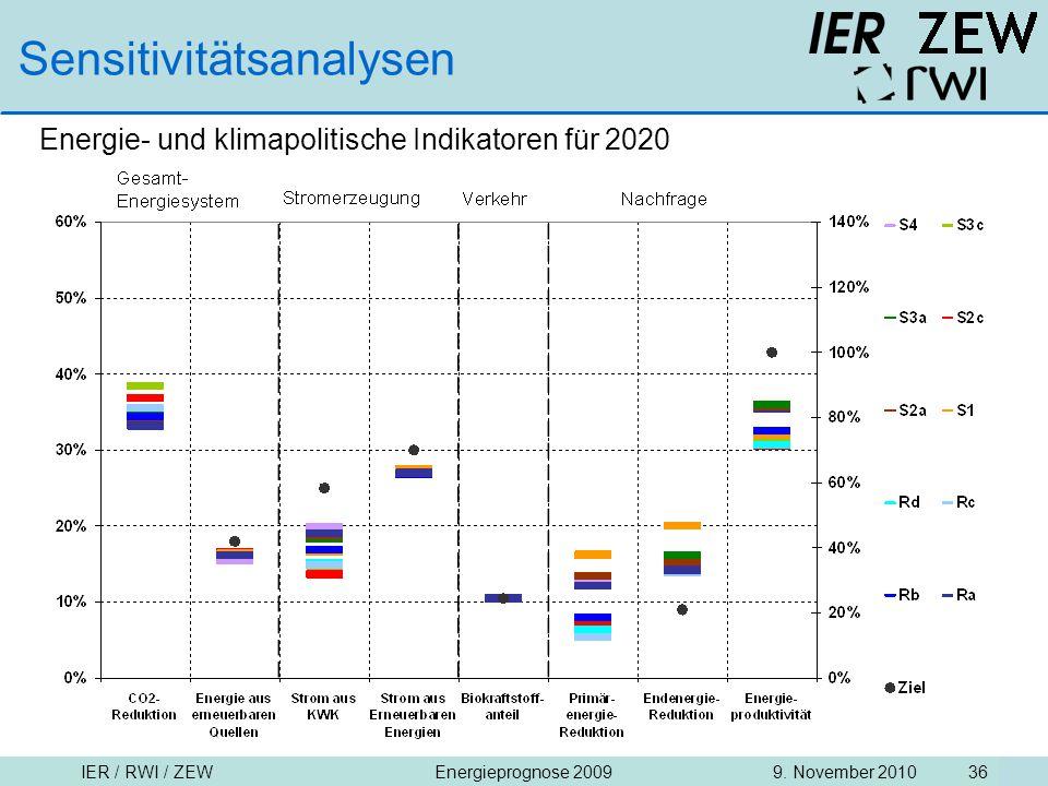 IER / RWI / ZEW9. November 2010Energieprognose 2009 36 Sensitivitätsanalysen Energie- und klimapolitische Indikatoren für 2020