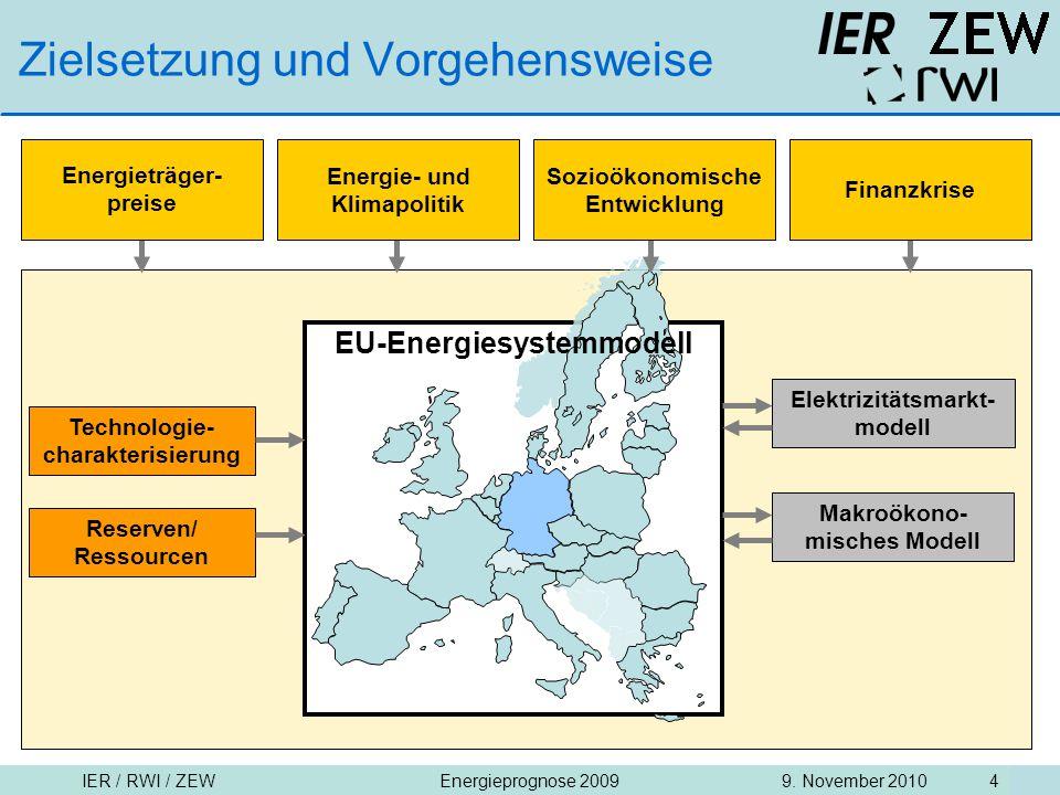 IER / RWI / ZEW9. November 2010Energieprognose 2009 4 Makroökono- misches Modell Elektrizitätsmarkt- modell EU-Energiesystemmodell Reserven/ Ressource