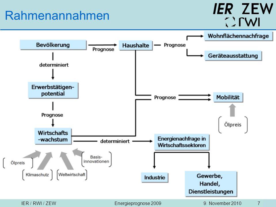IER / RWI / ZEW9. November 2010Energieprognose 2009 7 Rahmenannahmen