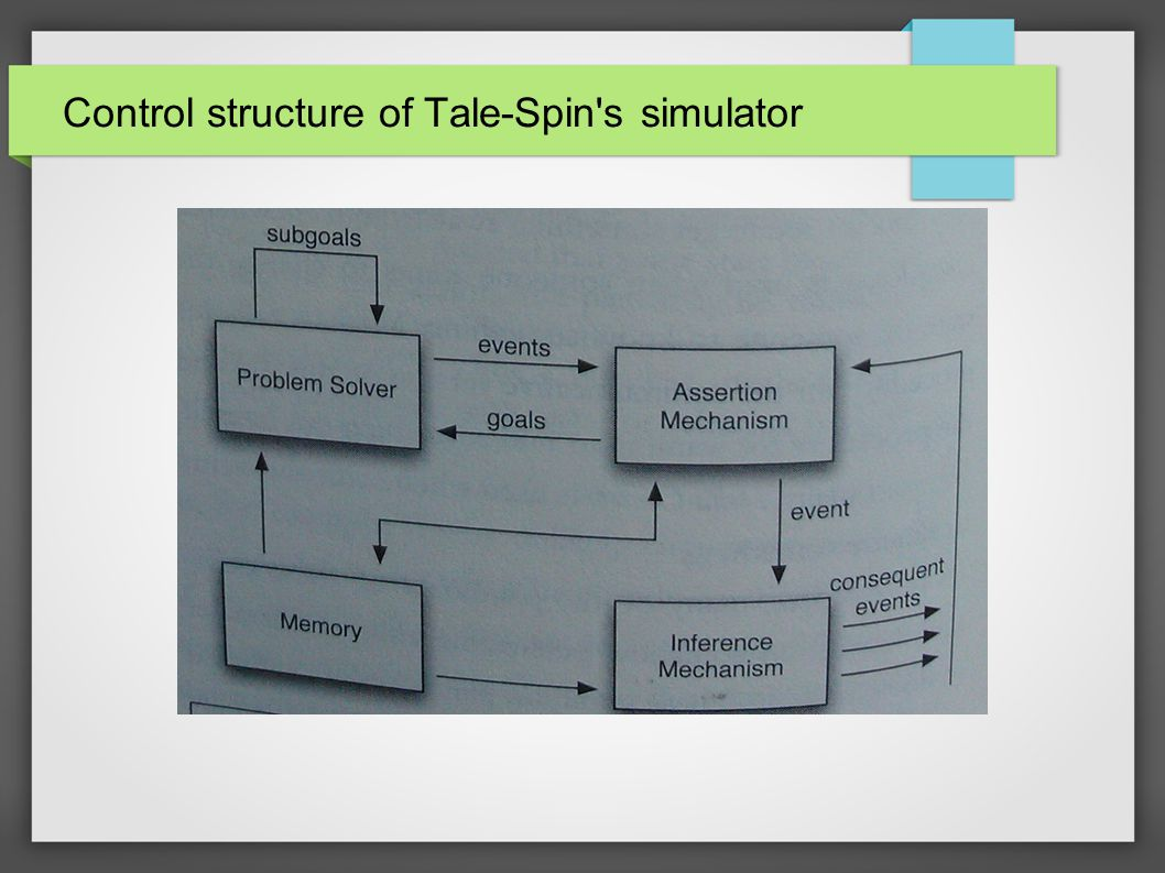 Control structure of Tale-Spin s simulator