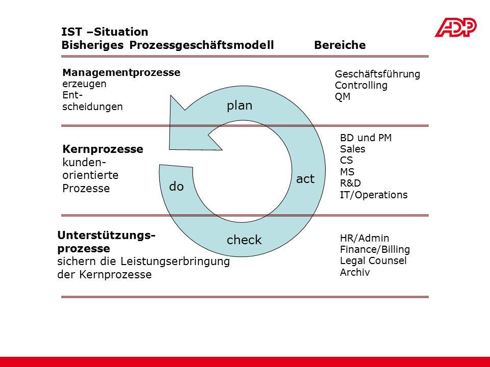 act plan do check Managementprozesse erzeugen Ent- scheidungen Kernprozesse kunden- orientierte Prozesse Unterstützungs- prozesse sichern die Leistung