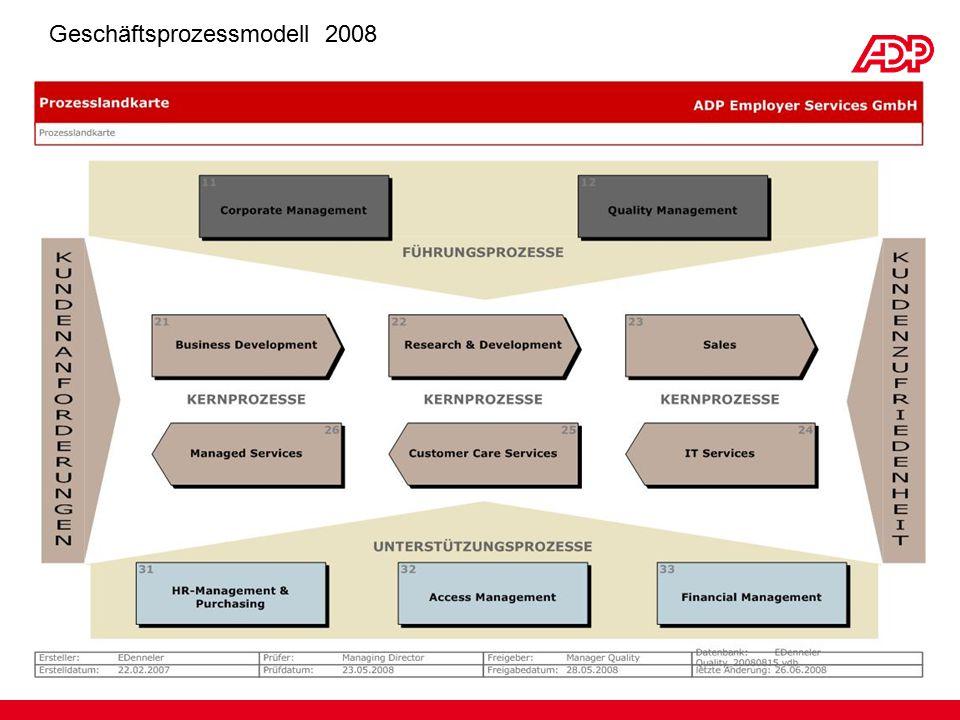 Geschäftsprozessmodell 2008