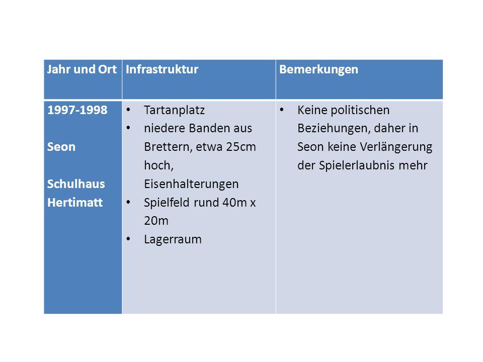 Jahr und OrtInfrastrukturBemerkungen 1997-1998 Seon Schulhaus Hertimatt Tartanplatz niedere Banden aus Brettern, etwa 25cm hoch, Eisenhalterungen Spie