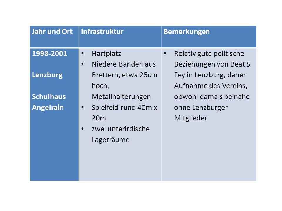 Jahr und OrtInfrastrukturBemerkungen 1998-2001 Lenzburg Schulhaus Angelrain Hartplatz Niedere Banden aus Brettern, etwa 25cm hoch, Metallhalterungen S
