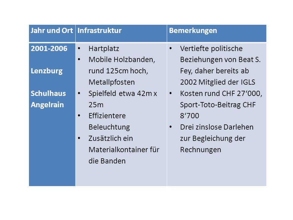 Jahr und OrtInfrastrukturBemerkungen 2001-2006 Lenzburg Schulhaus Angelrain Hartplatz Mobile Holzbanden, rund 125cm hoch, Metallpfosten Spielfeld etwa 42m x 25m Effizientere Beleuchtung Zusätzlich ein Materialkontainer für die Banden Vertiefte politische Beziehungen von Beat S.