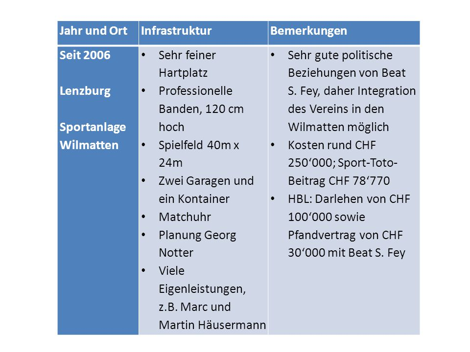 Jahr und OrtInfrastrukturBemerkungen Seit 2006 Lenzburg Sportanlage Wilmatten Sehr feiner Hartplatz Professionelle Banden, 120 cm hoch Spielfeld 40m x