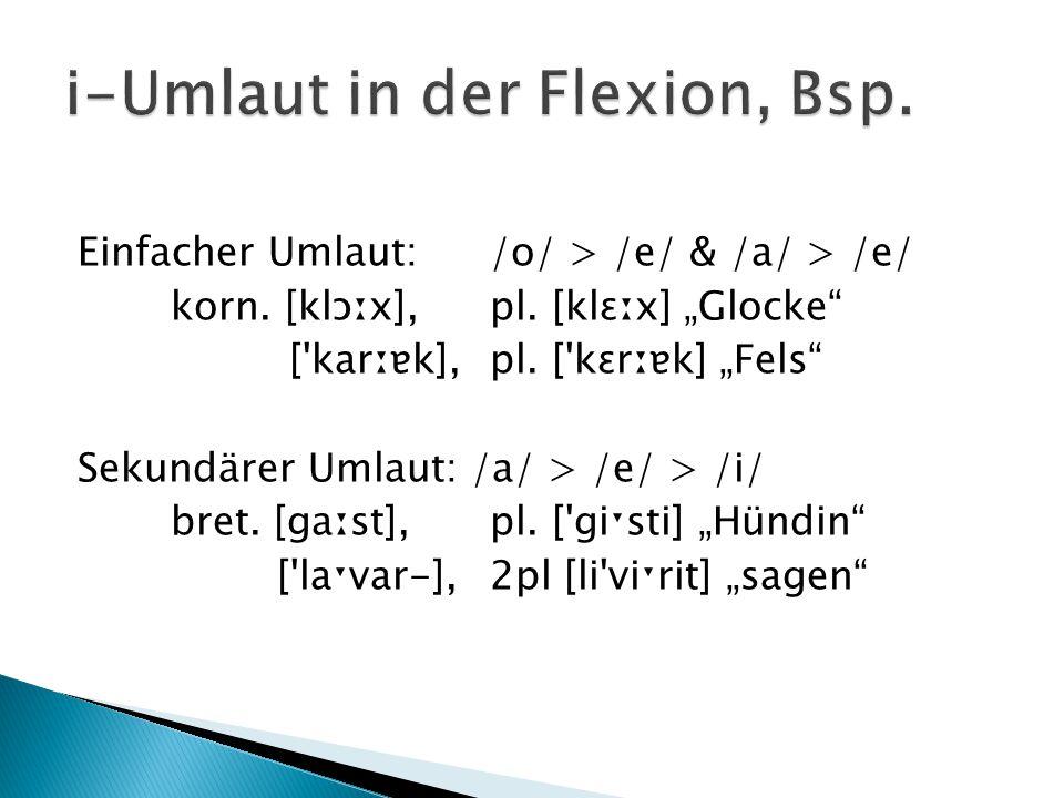 """Einfacher Umlaut: /o/ > /e/ & /a/ > /e/ korn. [klɔːx], pl. [klɛːx] """"Glocke"""" ['karːɐk], pl. ['kɛrːɐk] """"Fels"""" Sekundärer Umlaut: /a/ > /e/ > /i/ bret. ["""