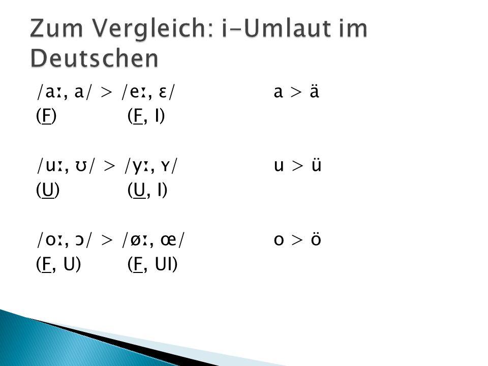 /aː, a/ > /eː, ɛ/a > ä (F)(F, I) /uː, ʊ/ > /yː, ʏ/u > ü (U)(U, I) /oː, ɔ/ > /øː, œ/o > ö (F, U)(F, UI)