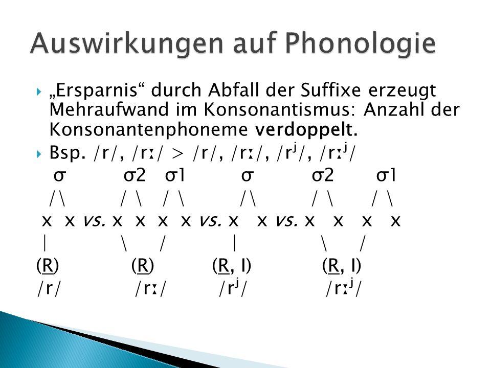 """ """"Ersparnis"""" durch Abfall der Suffixe erzeugt Mehraufwand im Konsonantismus: Anzahl der Konsonantenphoneme verdoppelt.  Bsp. /r/, /rː/ > /r/, /rː/,"""