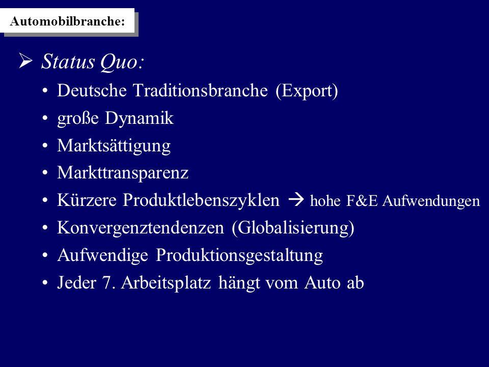  Status Quo: Deutsche Traditionsbranche (Export) große Dynamik Marktsättigung Markttransparenz Kürzere Produktlebenszyklen  hohe F&E Aufwendungen Konvergenztendenzen (Globalisierung) Aufwendige Produktionsgestaltung Jeder 7.