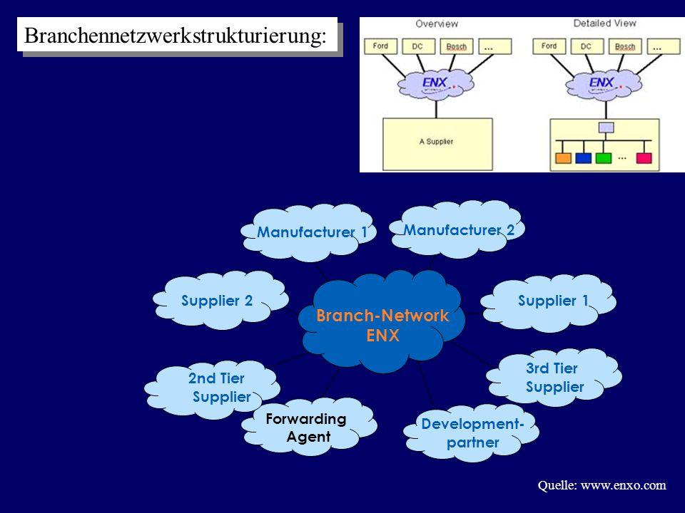 Funktionsumfang II  2 Hauptargumente:  Sicherheit: - geschlossenes Netz - Ipsec Sicherheitsstandard - Zertifikate (eindeutige Authentifizierung) - Bildung von Virtual Private Networks  Zuverlässigkeit: - garantierte Antwortzeiten - Mindestdurchsatzraten - Support der Service Provider