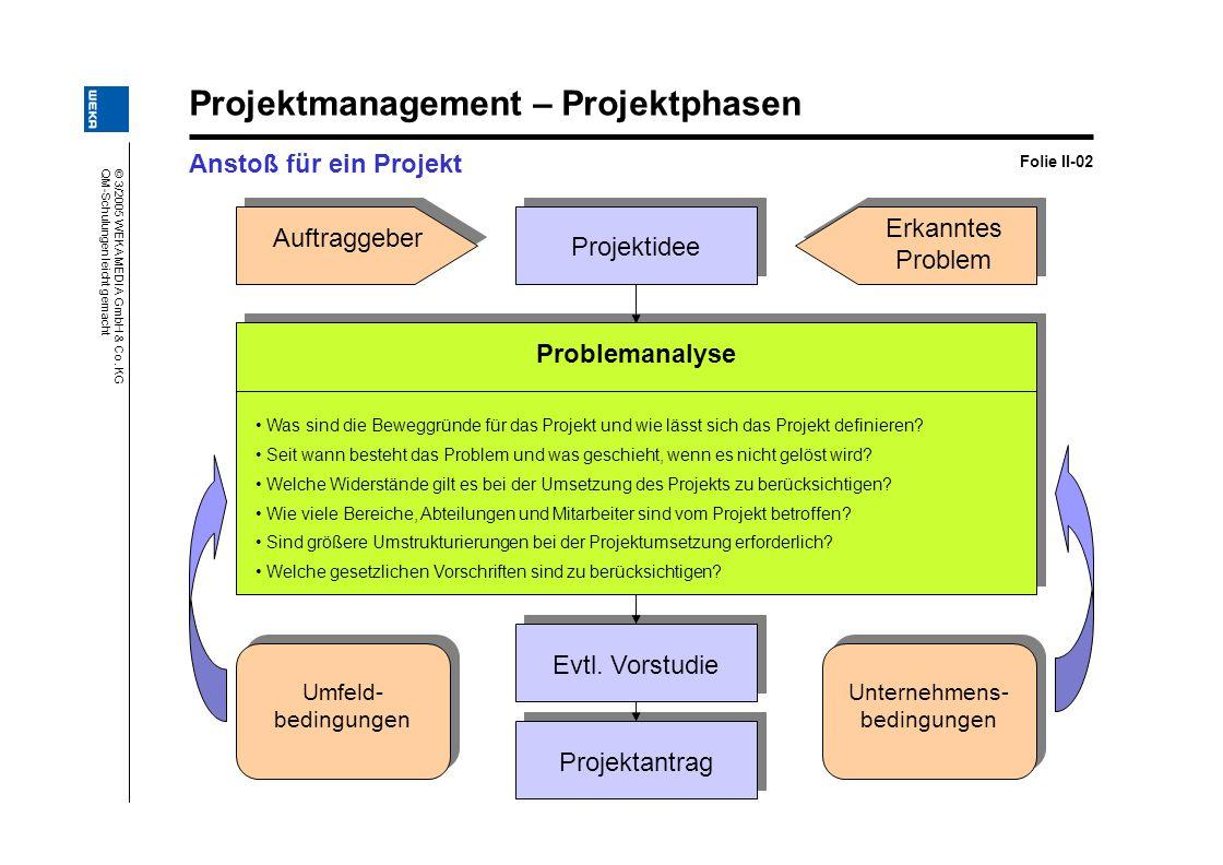 © 3/2005 WEKA MEDIA GmbH & Co. KG QM-Schulungen leicht gemacht Projektmanagement – Projektphasen Anstoß für ein Projekt Folie II-02 Projektantrag Evtl