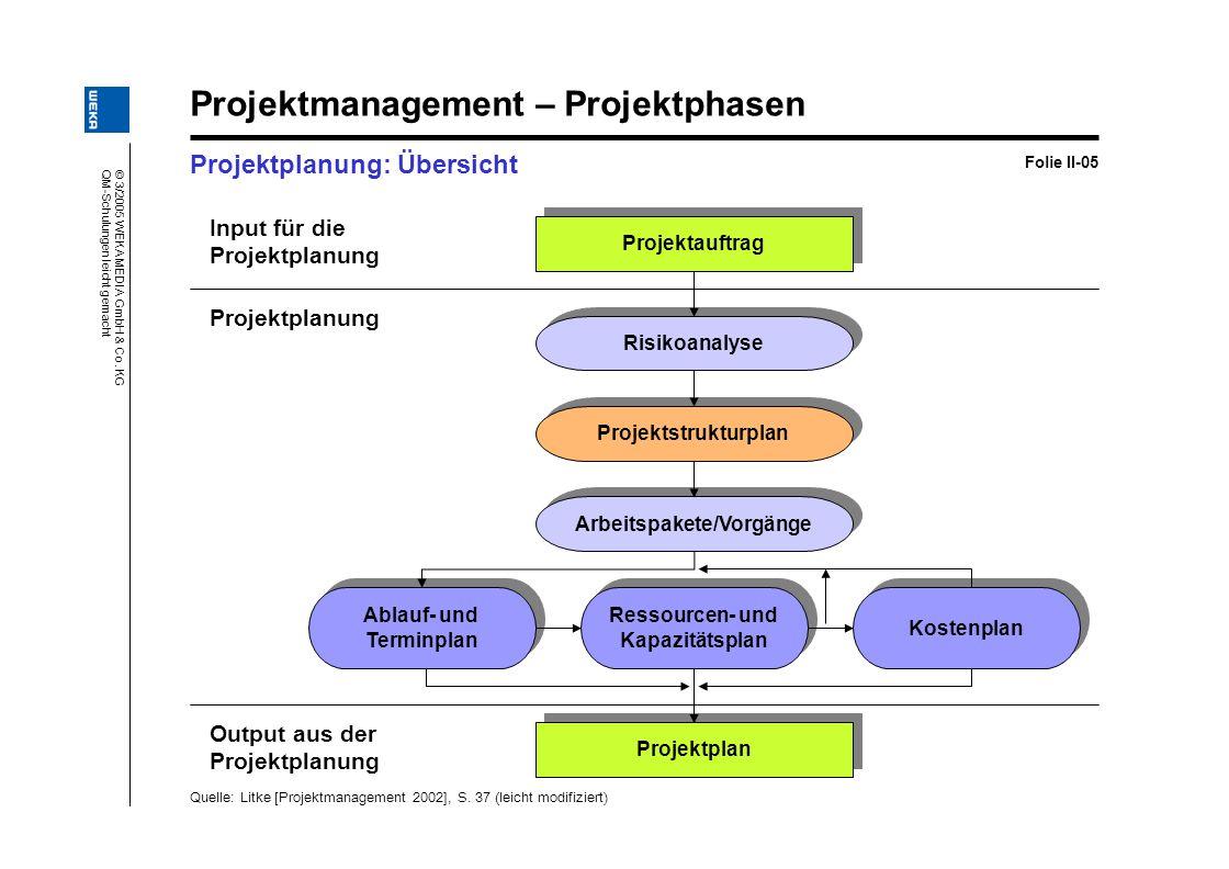 © 3/2005 WEKA MEDIA GmbH & Co. KG QM-Schulungen leicht gemacht Projektmanagement – Projektphasen Projektplanung: Übersicht Folie II-05 Input für die P