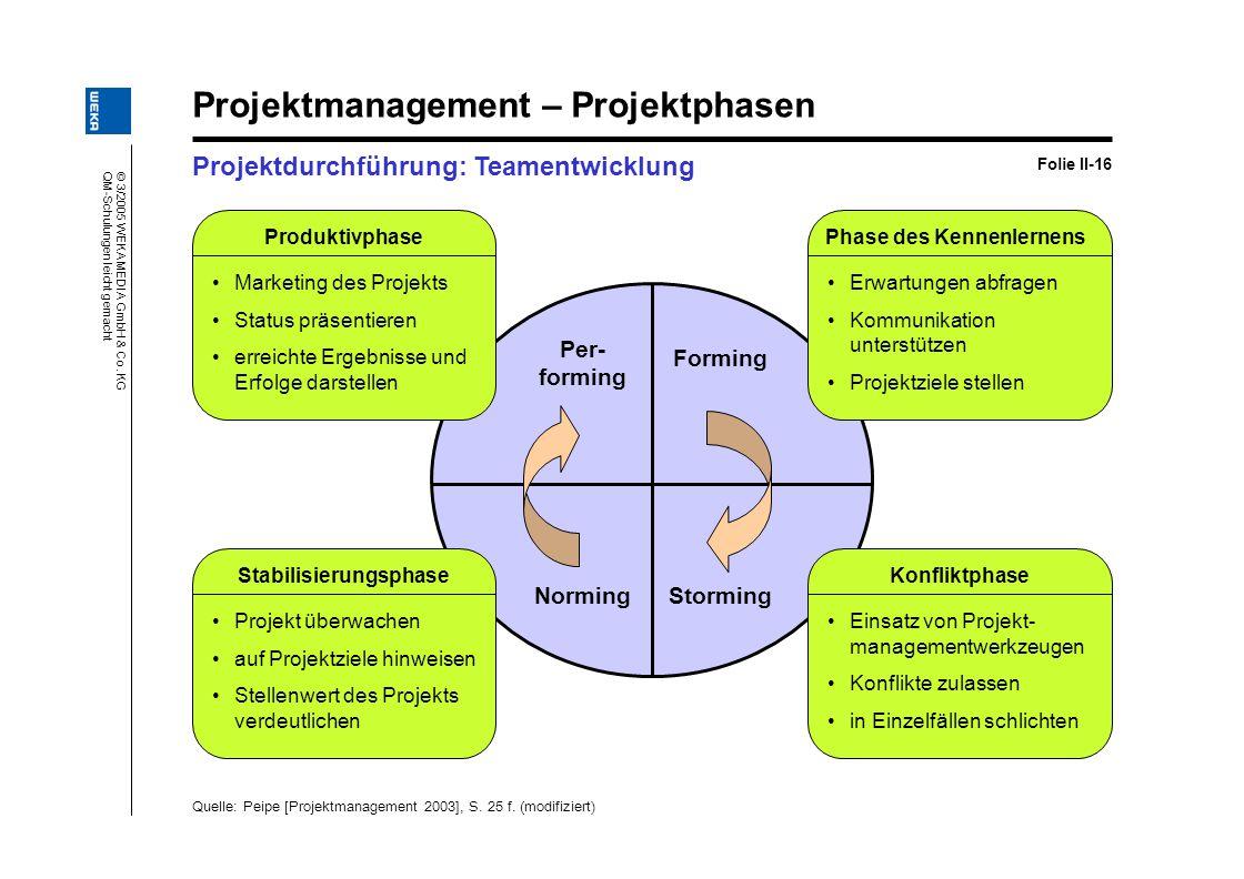 © 3/2005 WEKA MEDIA GmbH & Co. KG QM-Schulungen leicht gemacht Projektmanagement – Projektphasen Projektdurchführung: Teamentwicklung Folie II-16 Quel