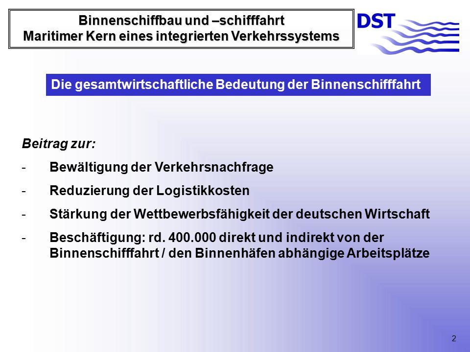 Binnenschiffbau und –schifffahrt Maritimer Kern eines integrierten Verkehrssystems Beitrag zur: -Bewältigung der Verkehrsnachfrage -Reduzierung der Logistikkosten -Stärkung der Wettbewerbsfähigkeit der deutschen Wirtschaft -Beschäftigung: rd.