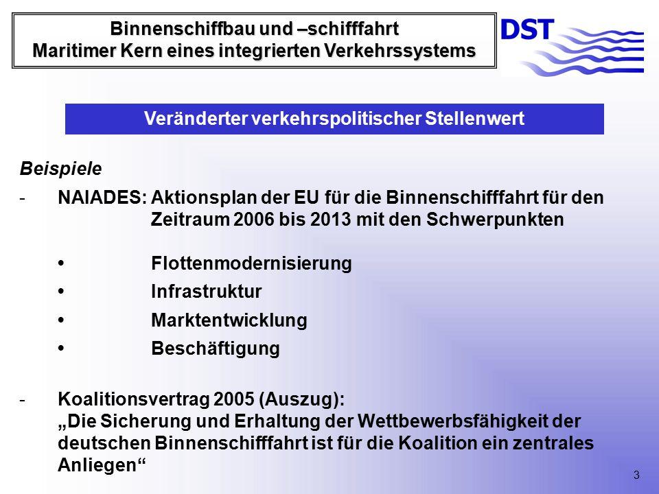 """Binnenschiffbau und –schifffahrt Maritimer Kern eines integrierten Verkehrssystems Beispiele -NAIADES: Aktionsplan der EU für die Binnenschifffahrt für den Zeitraum 2006 bis 2013 mit den SchwerpunktenFlottenmodernisierung Infrastruktur Marktentwicklung Beschäftigung -Koalitionsvertrag 2005 (Auszug): """"Die Sicherung und Erhaltung der Wettbewerbsfähigkeit der deutschen Binnenschifffahrt ist für die Koalition ein zentrales Anliegen Veränderter verkehrspolitischer Stellenwert 3"""