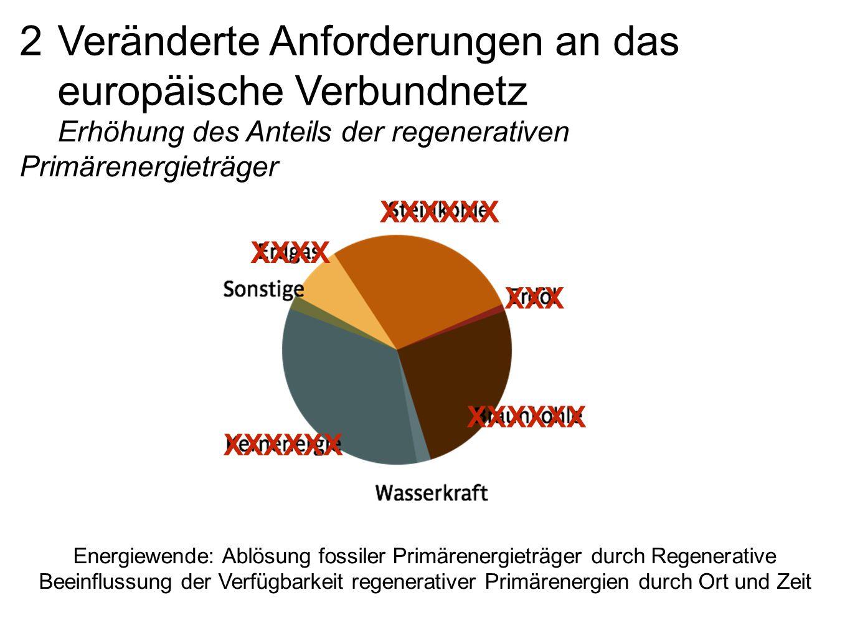 2 Veränderte Anforderungen an das europäische Verbundnetz Erhöhung des Anteils der regenerativen Primärenergieträger Energiewende: Ablösung fossiler Primärenergieträger durch Regenerative Beeinflussung der Verfügbarkeit regenerativer Primärenergien durch Ort und Zeit XXX XXXXXX XXXX