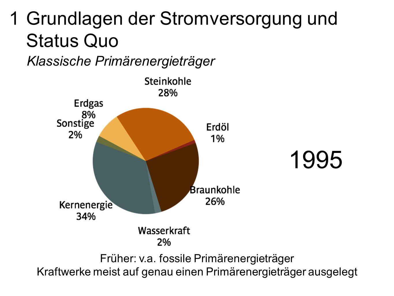1 Grundlagen der Stromversorgung und Status Quo Klassische Primärenergieträger Früher: v.a. fossile Primärenergieträger Kraftwerke meist auf genau ein