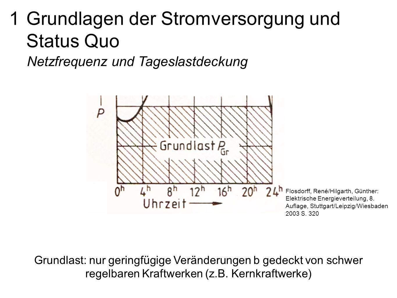 1 Grundlagen der Stromversorgung und Status Quo Netzfrequenz und Tageslastdeckung Grundlast: nur geringfügige Veränderungen b gedeckt von schwer regelbaren Kraftwerken (z.B.