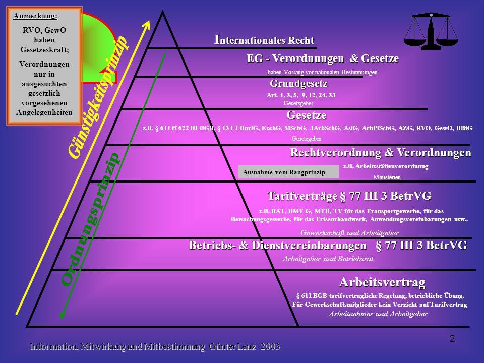 Information, Mitwirkung und Mitbestimmung Günter Lenz 2003 23 Zwingendes Verfahren bei Nichteinigung in Angelegenheiten der Mitbestimmung z.B.