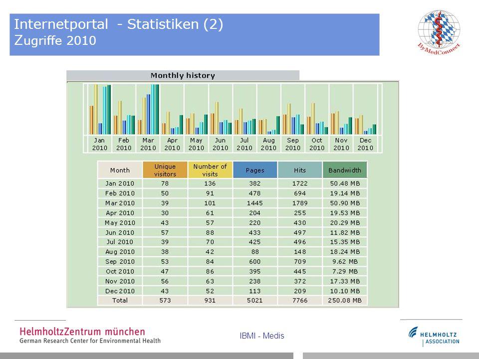 IBMI - Medis Internetportal - Statistiken (2) Z ugriffe 2010